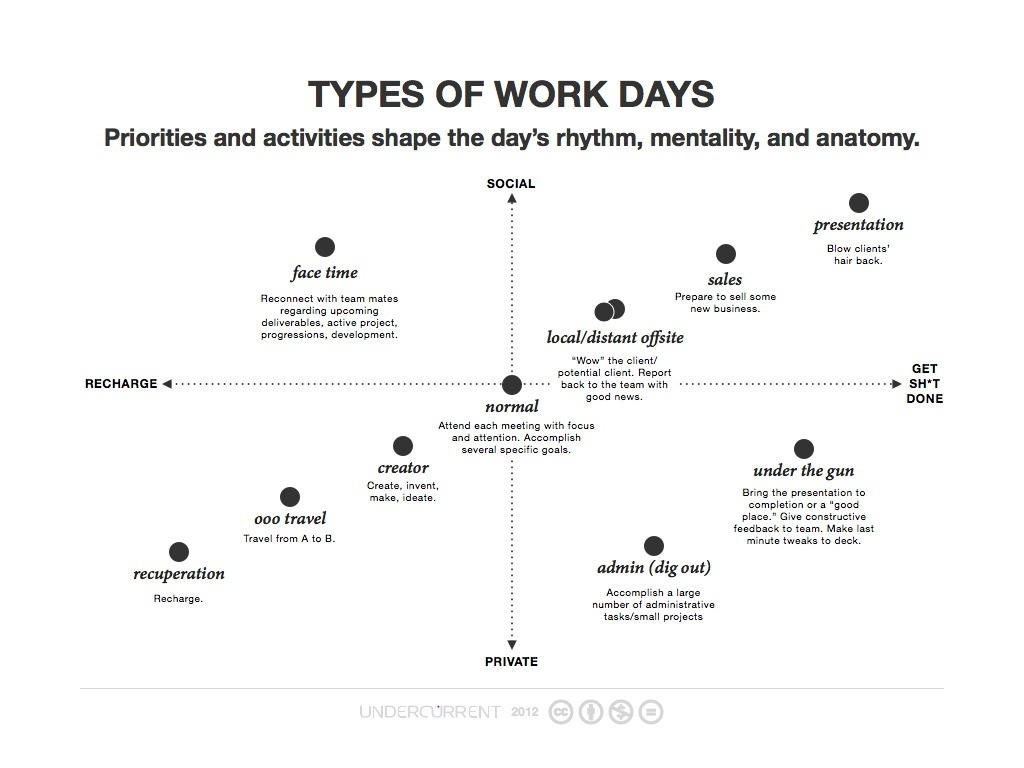 Types of Work Days